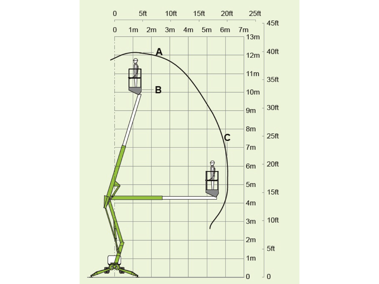 Nifty-Lift-TD120TDAC-Tracked-Cherry-picker-Diagram